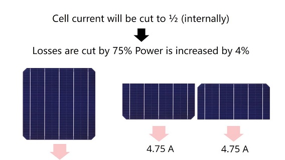Futuresolar Half cut solar cell pv modules